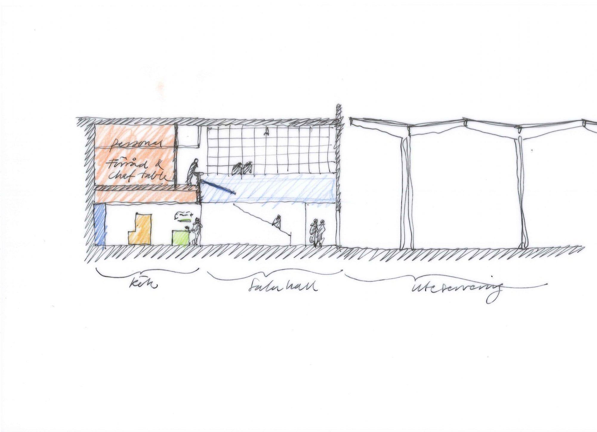 Sektionsskiss över ombyggnadsförslaget för restaurangen i IKEA Museum, Älmhult, ritat av Rex Arkitektbyrå.